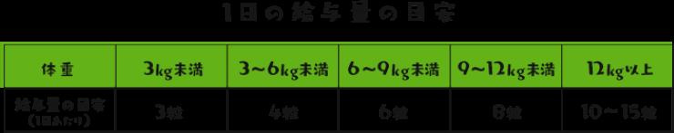 健・ドッグ・目安